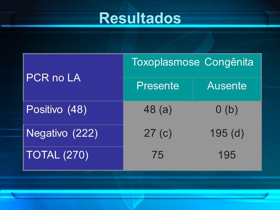 Resultados PCR no LA Toxoplasmose Congênita PresenteAusente Positivo (48)48 (a)0 (b) Negativo (222)27 (c)195 (d) TOTAL (270)75195