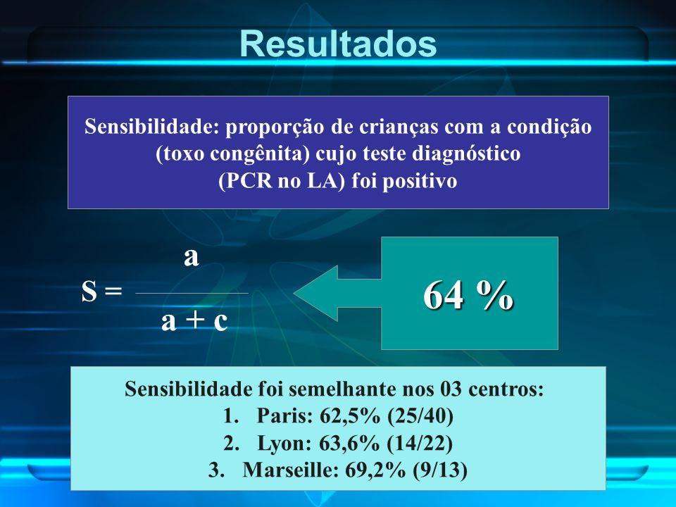Resultados Sensibilidade: proporção de crianças com a condição (toxo congênita) cujo teste diagnóstico (PCR no LA) foi positivo S = a a + c 64 % Sensi