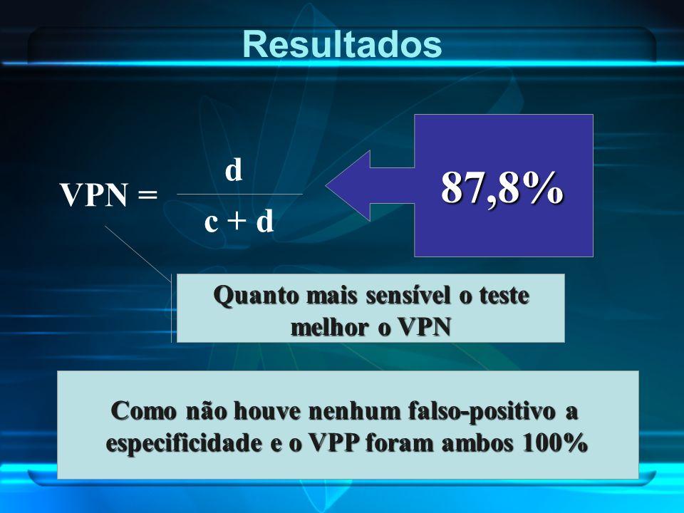 Resultados VPN = d c + d 87,8% Quanto mais sensível o teste melhor o VPN Como não houve nenhum falso-positivo a especificidade e o VPP foram ambos 100