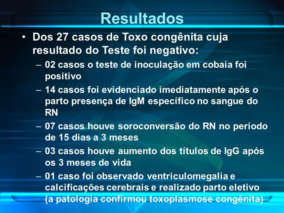 Dos 27 casos de Toxo congênita cuja resultado do Teste foi negativo: –02 casos o teste de inoculação em cobaia foi positivo –14 casos foi evidenciado