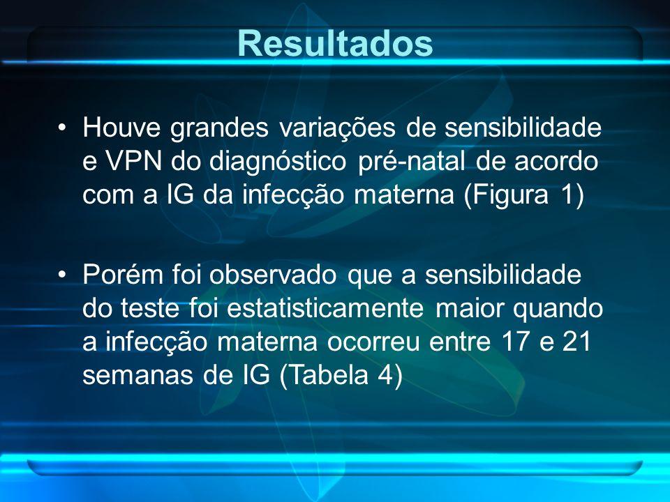 Houve grandes variações de sensibilidade e VPN do diagnóstico pré-natal de acordo com a IG da infecção materna (Figura 1) Porém foi observado que a se