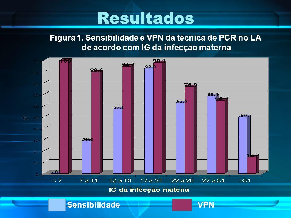 SensibilidadeVPN Resultados Figura 1. Sensibilidade e VPN da técnica de PCR no LA de acordo com IG da infecção materna