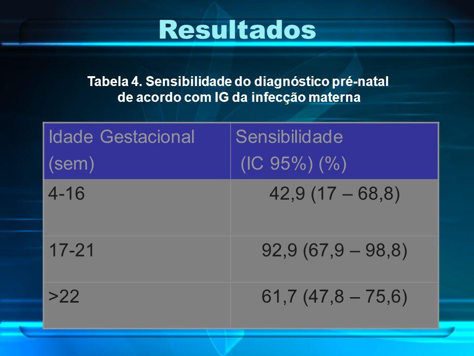 Idade Gestacional (sem) Sensibilidade (IC 95%) (%) 4-1642,9 (17 – 68,8) 17-2192,9 (67,9 – 98,8) >2261,7 (47,8 – 75,6) Resultados Tabela 4. Sensibilida