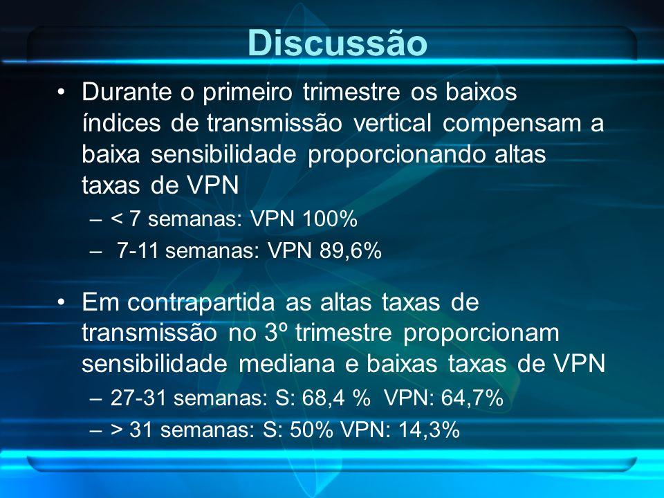 Durante o primeiro trimestre os baixos índices de transmissão vertical compensam a baixa sensibilidade proporcionando altas taxas de VPN –< 7 semanas: