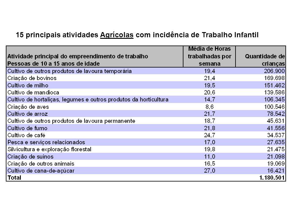 15 principais atividades Agrícolas com incidência de Trabalho Infantil