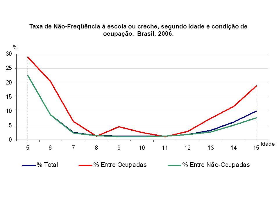Taxa de Não-Freqüência à escola ou creche, segundo idade e condição de ocupação. Brasil, 2006. % Idade