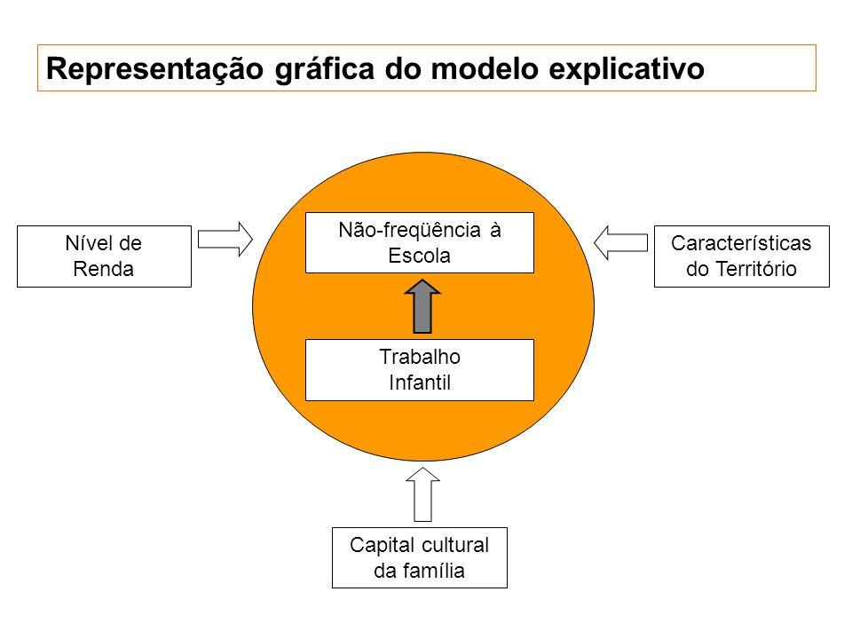 Representação gráfica do modelo explicativo Não-freqüência à Escola Trabalho Infantil Nível de Renda Capital cultural da família Características do Te
