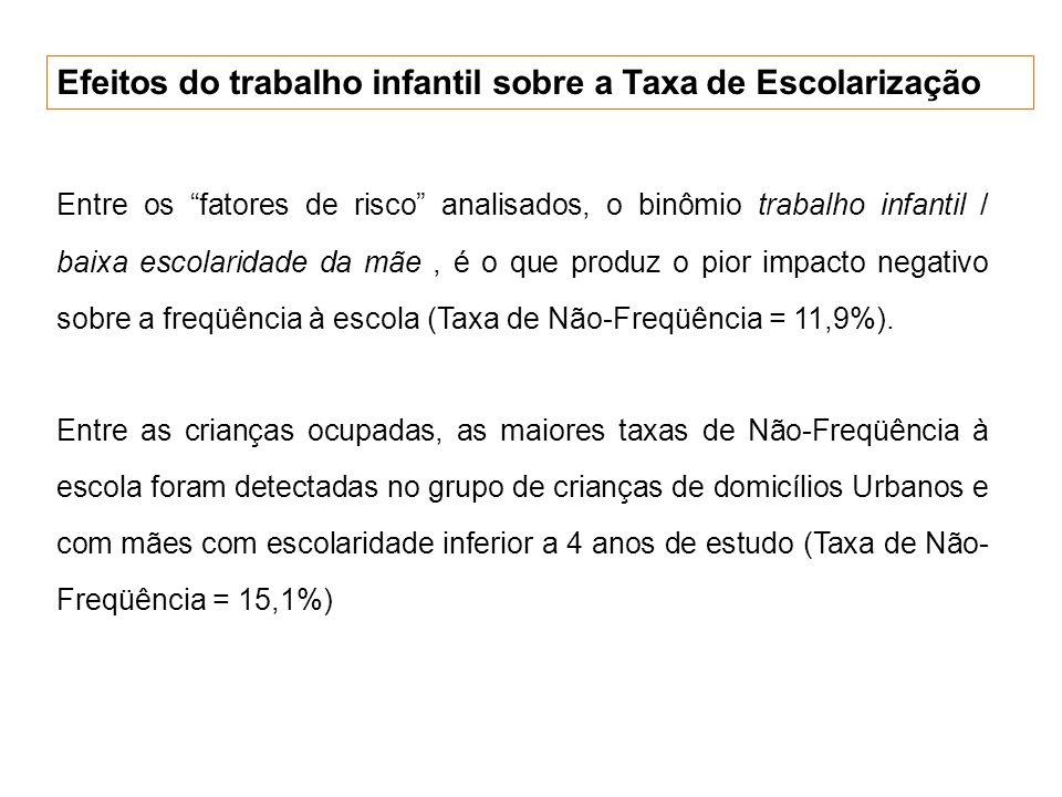 Efeitos do trabalho infantil sobre a Taxa de Escolarização Entre os fatores de risco analisados, o binômio trabalho infantil / baixa escolaridade da m
