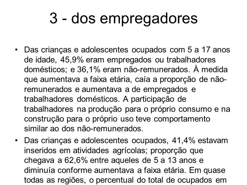 3 - dos empregadores Das crianças e adolescentes ocupados com 5 a 17 anos de idade, 45,9% eram empregados ou trabalhadores domésticos; e 36,1% eram nã