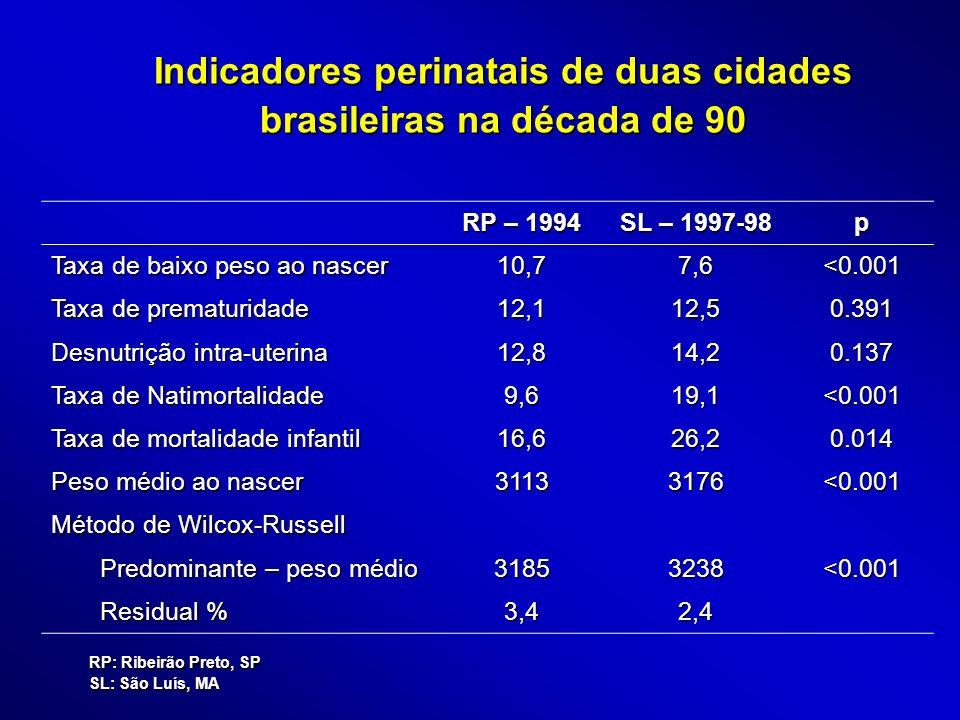 Indicadores perinatais de duas cidades brasileiras na década de 90 RP – 1994 SL – 1997-98 p Taxa de baixo peso ao nascer 10,77,6<0.001 Taxa de prematu