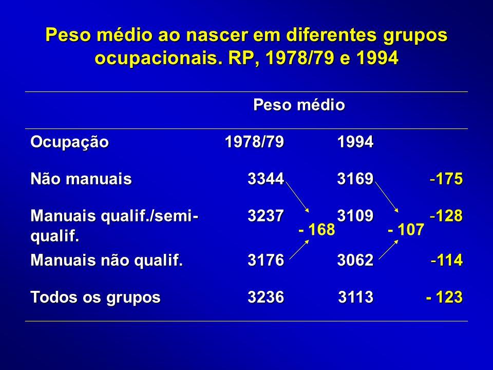 Peso médio ao nascer em diferentes grupos ocupacionais. RP, 1978/79 e 1994 Peso médio Ocupação1978/791994 Não manuais 33443169 -175 Manuais qualif./se