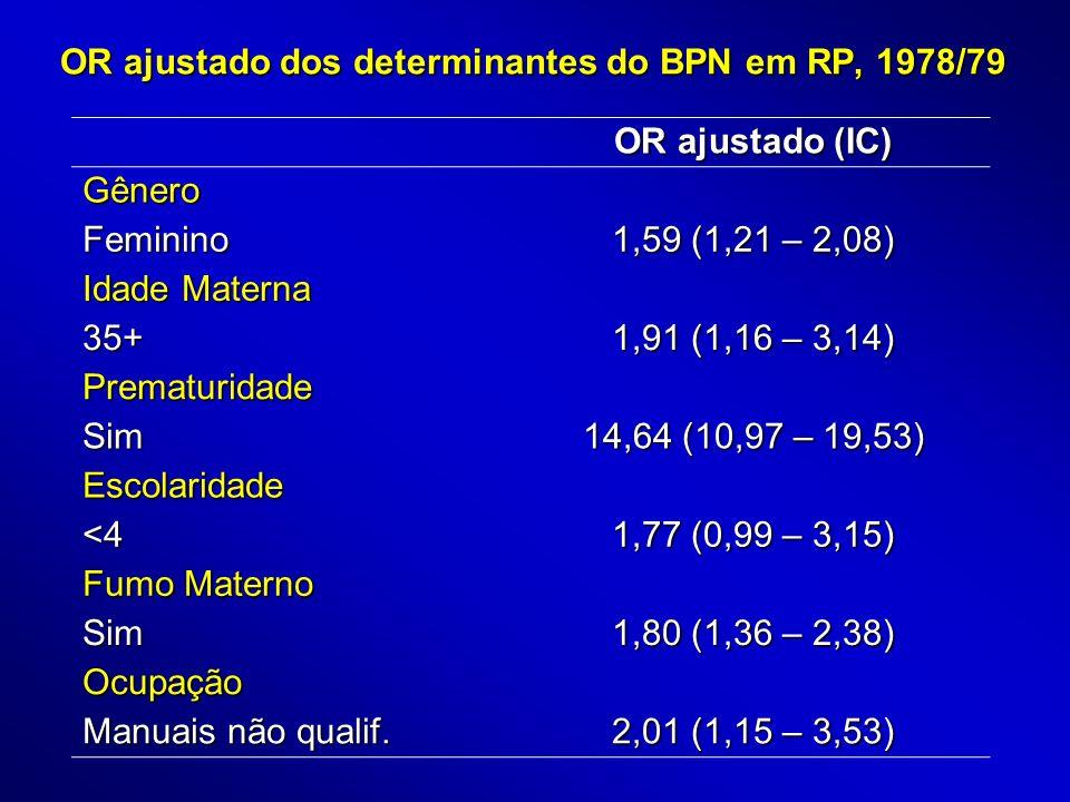 OR ajustado dos determinantes do BPN em RP, 1978/79 OR ajustado (IC) Gênero Feminino 1,59 (1,21 – 2,08) Idade Materna 35+ 1,91 (1,16 – 3,14) Prematuri