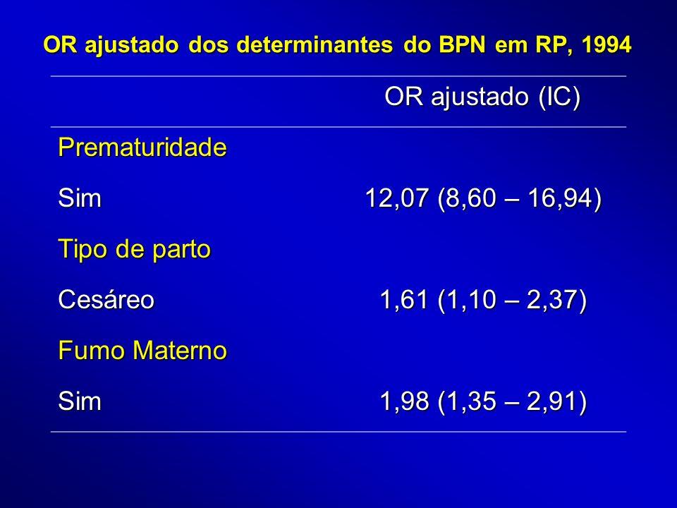 OR ajustado dos determinantes do BPN em RP, 1994 OR ajustado (IC) Prematuridade Sim 12,07 (8,60 – 16,94) Tipo de parto Cesáreo 1,61 (1,10 – 2,37) Fumo