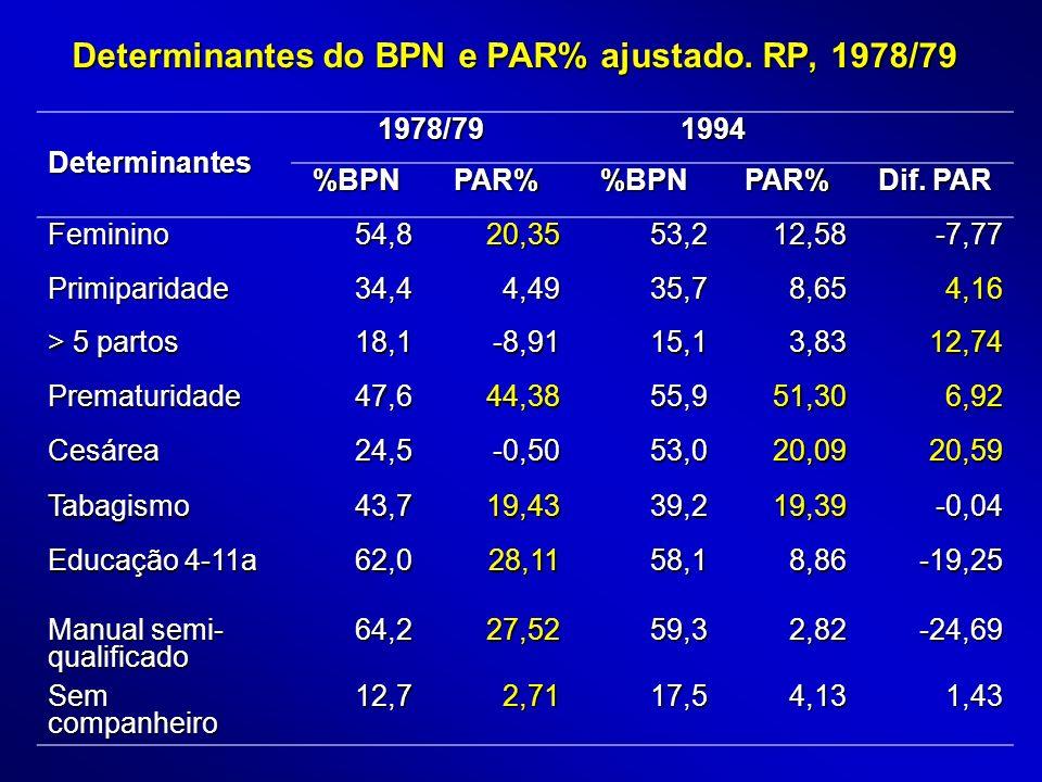 Determinantes do BPN e PAR% ajustado. RP, 1978/79 Determinantes 1978/791994 %BPNPAR%BPNPAR% Dif. PAR Feminino54,820,3553,212,58-7,77 Primiparidade34,4