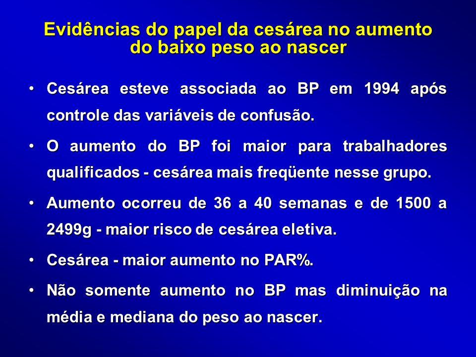 Evidências do papel da cesárea no aumento do baixo peso ao nascer Cesárea esteve associada ao BP em 1994 após controle das variáveis de confusão.Cesár