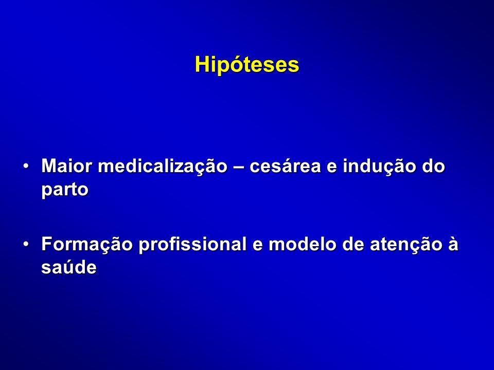 Hipóteses Maior medicalização – cesárea e indução do partoMaior medicalização – cesárea e indução do parto Formação profissional e modelo de atenção à