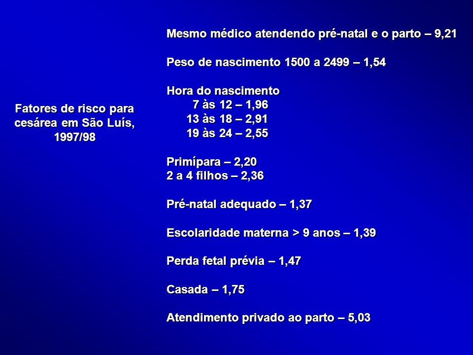 Fatores de risco para cesárea em São Luís, 1997/98 Mesmo médico atendendo pré-natal e o parto – 9,21 Peso de nascimento 1500 a 2499 – 1,54 Hora do nas