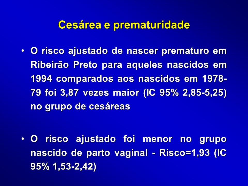 Cesárea e prematuridade O risco ajustado de nascer prematuro em Ribeirão Preto para aqueles nascidos em 1994 comparados aos nascidos em 1978- 79 foi 3