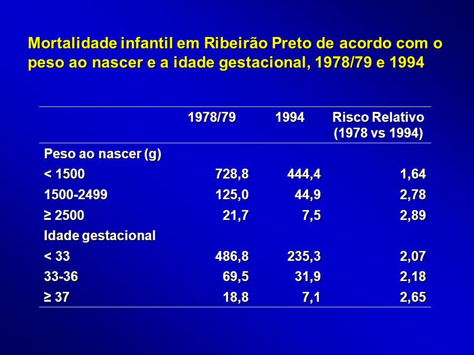 1978/791994 Risco Relativo (1978 vs 1994) Peso ao nascer (g) < 1500 728,8444,41,64 1500-2499125,044,92,78 2500 250021,77,52,89 Idade gestacional < 33