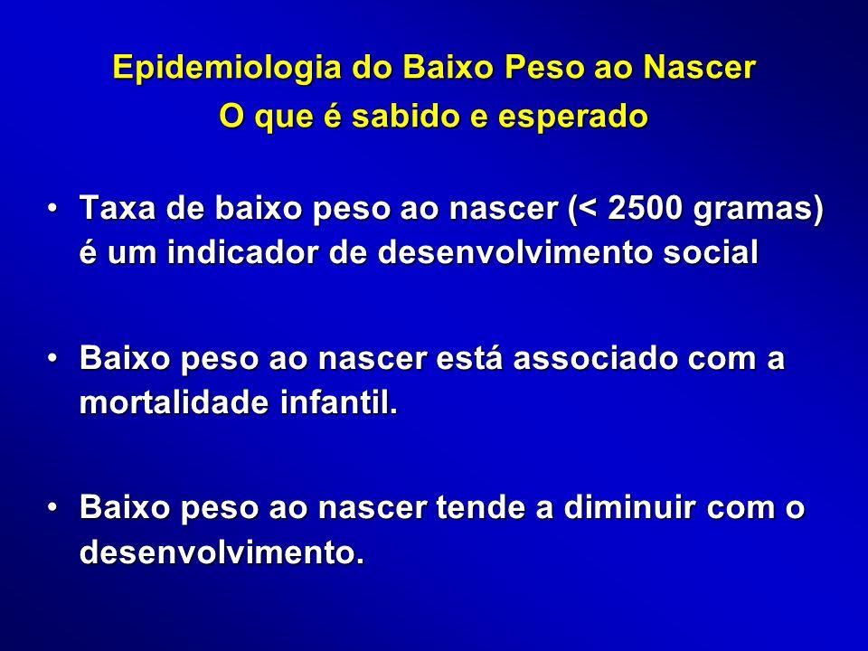 Epidemiologia do Baixo Peso ao Nascer O que é sabido e esperado Taxa de baixo peso ao nascer (< 2500 gramas) é um indicador de desenvolvimento socialT