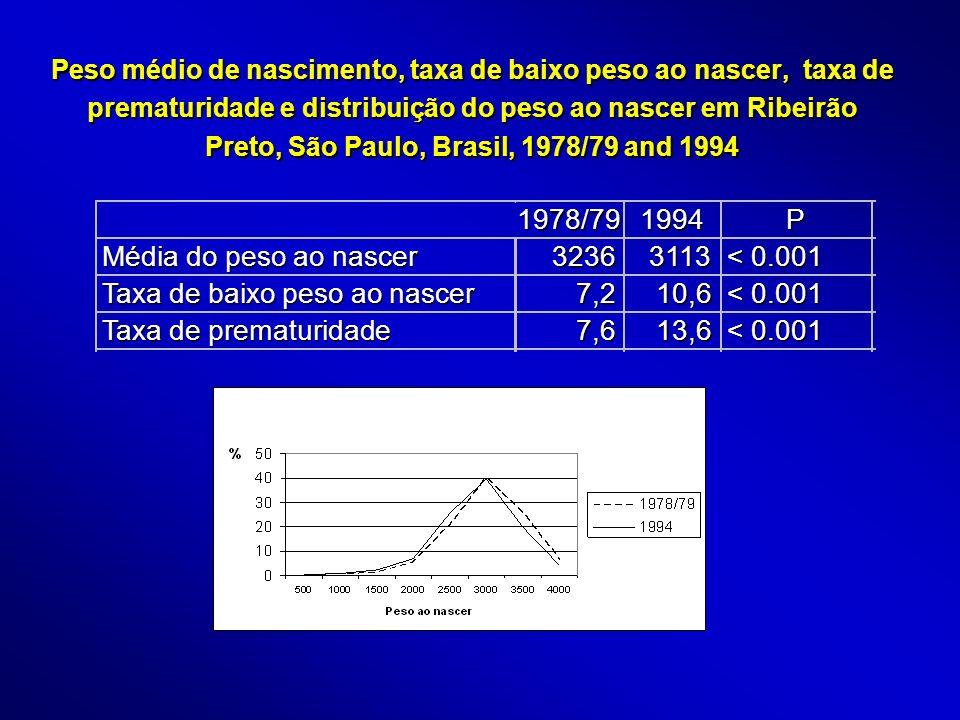 Peso médio de nascimento, taxa de baixo peso ao nascer, taxa de prematuridade e distribuição do peso ao nascer em Ribeirão Preto, São Paulo, Brasil, 1