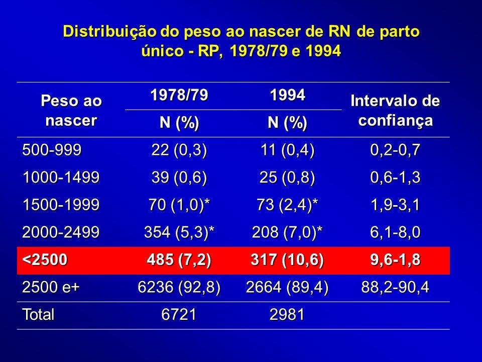 Distribuição do peso ao nascer de RN de parto único - RP, 1978/79 e 1994 Peso ao nascer 1978/791994 Intervalo de confiança N (%) 500-999 22 (0,3) 11 (