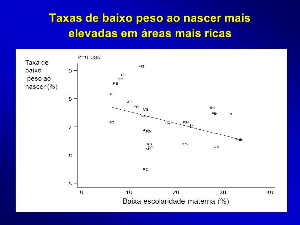 Taxas de baixo peso ao nascer mais elevadas em áreas mais ricas Baixa escolaridade materna (%) Taxa de baixo peso ao nascer (%)