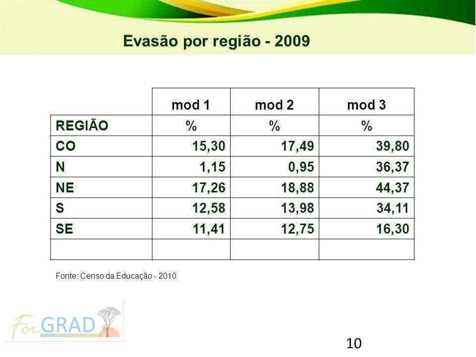 10 PRONATEC – Programa Nacional de Acesso ao Ensino Técnico e Emprego Evasão por região - 2009 mod 1mod 2mod 3 REGIÃO%% CO15,3017,4939,80 N1,150,9536,