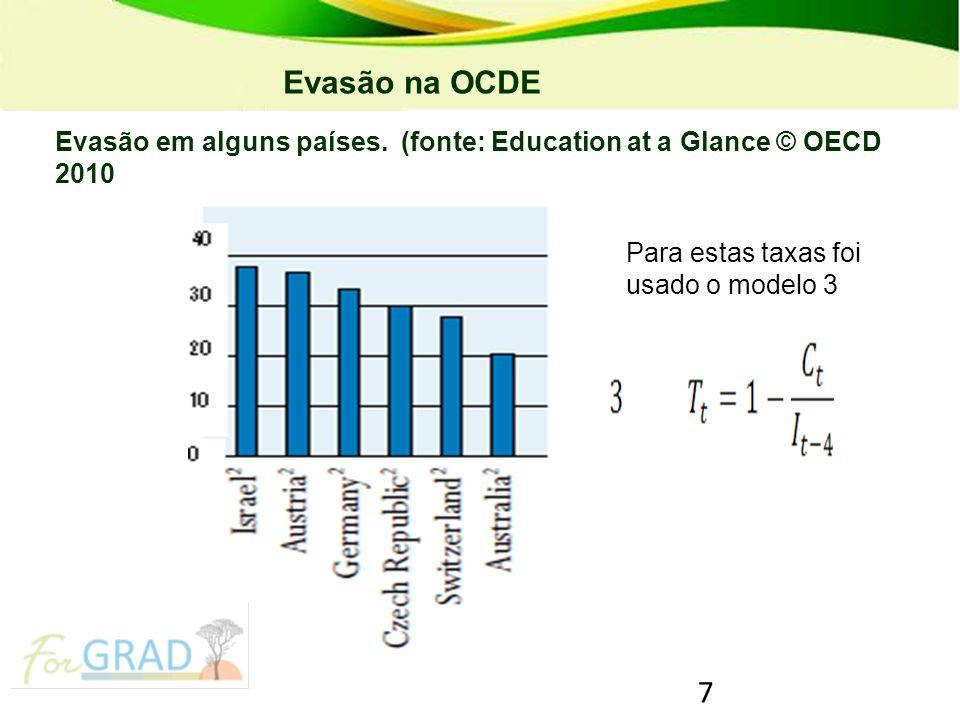 7 PRONATEC – Programa Nacional de Acesso ao Ensino Técnico e Emprego Evasão em alguns países. (fonte: Education at a Glance © OECD 2010 Evasão na OCDE
