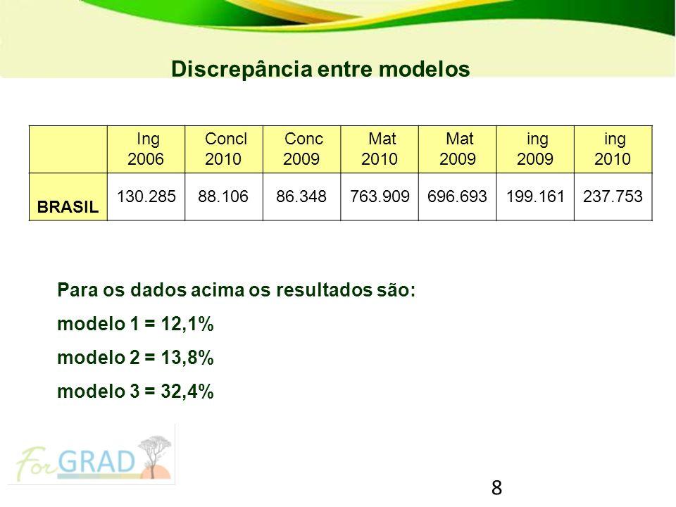 8 PRONATEC – Programa Nacional de Acesso ao Ensino Técnico e Emprego Discrepância entre modelos Para os dados acima os resultados são: modelo 1 = 12,1