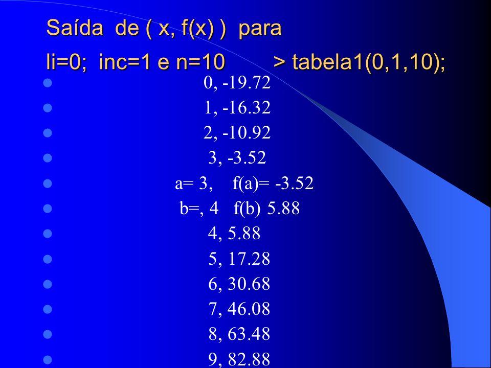 Saída de ( x, f(x) ) para li=0; inc=1 e n=10 > tabela1(0,1,10); 0, -19.72 1, -16.32 2, -10.92 3, -3.52 a= 3, f(a)= -3.52 b=, 4 f(b) 5.88 4, 5.88 5, 17.28 6, 30.68 7, 46.08 8, 63.48 9, 82.88