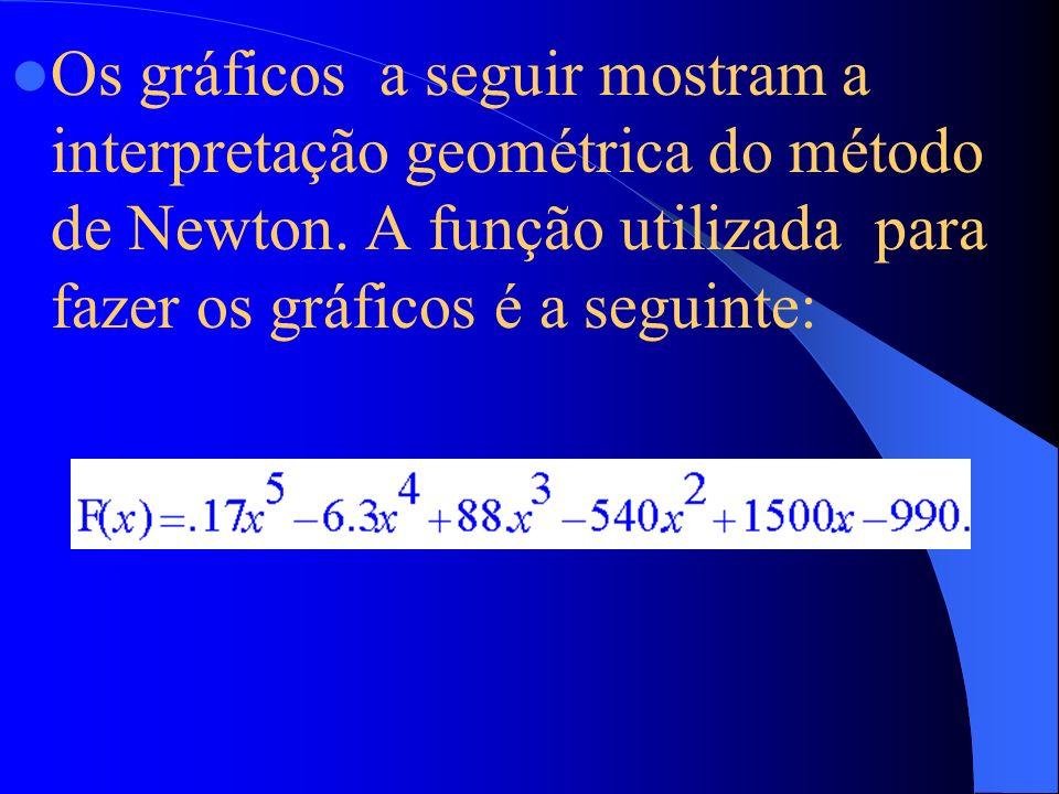 Os gráficos a seguir mostram a interpretação geométrica do método de Newton.