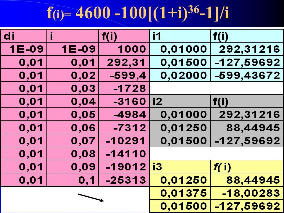 f (i)= 4600 -100[(1+i) 36 -1]/i