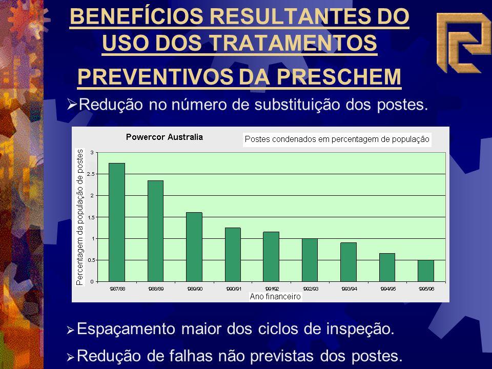 BENEFÍCIOS RESULTANTES DO USO DOS TRATAMENTOS PREVENTIVOS DA PRESCHEM Espaçamento maior dos ciclos de inspeção.