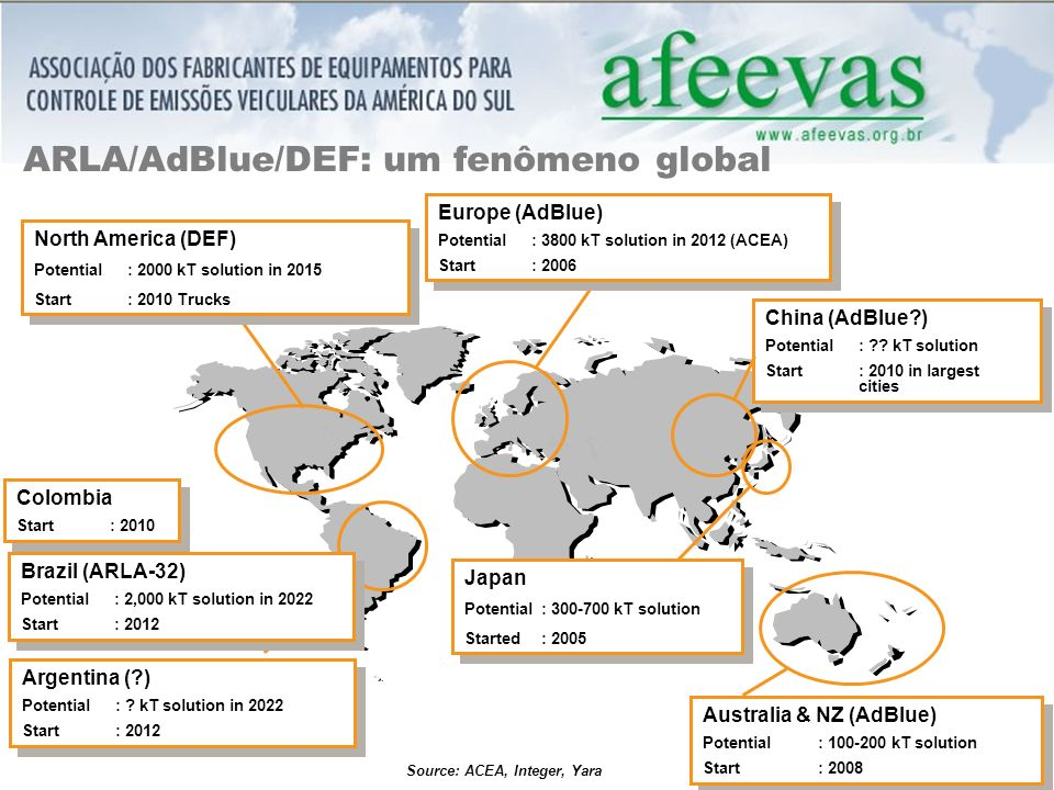 ARLA/AdBlue/DEF: um fenômeno global North America (DEF) Potential : 2000 kT solution in 2015 Start : 2010 Trucks North America (DEF) Potential : 2000 kT solution in 2015 Start : 2010 Trucks Australia & NZ (AdBlue) Potential : 100-200 kT solution Start : 2008 Australia & NZ (AdBlue) Potential : 100-200 kT solution Start : 2008 Japan Potential : 300-700 kT solution Started : 2005 Japan Potential : 300-700 kT solution Started : 2005 Europe (AdBlue) Potential : 3800 kT solution in 2012 (ACEA) Start : 2006 Europe (AdBlue) Potential : 3800 kT solution in 2012 (ACEA) Start : 2006 Source: ACEA, Integer, Yara Brazil (ARLA-32) Potential : 2,000 kT solution in 2022 Start : 2012 Brazil (ARLA-32) Potential : 2,000 kT solution in 2022 Start : 2012 China (AdBlue?) Potential : ?.