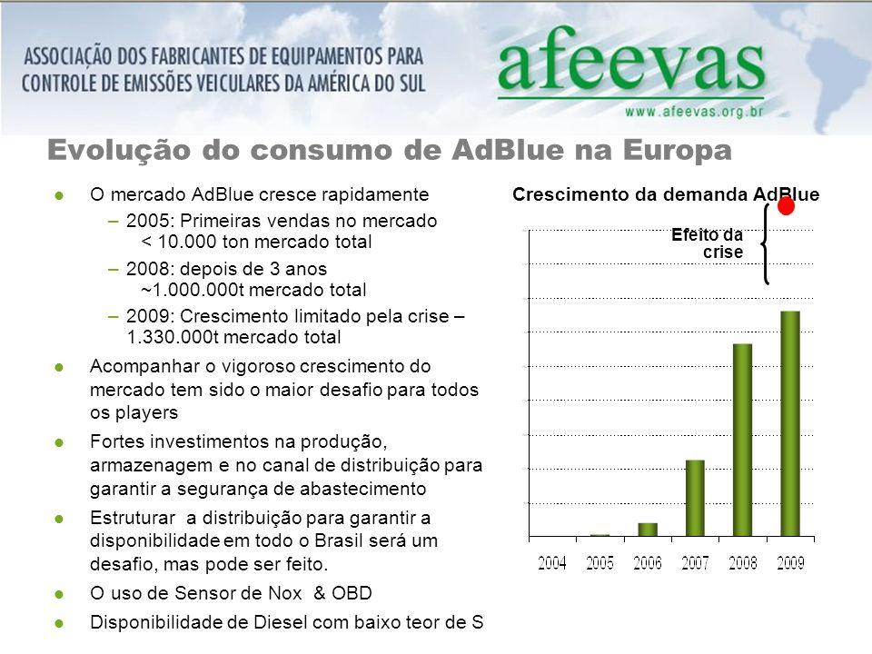 Evolução do consumo de AdBlue na Europa O mercado AdBlue cresce rapidamente –2005: Primeiras vendas no mercado < 10.000 ton mercado total –2008: depois de 3 anos ~1.000.000t mercado total –2009: Crescimento limitado pela crise – 1.330.000t mercado total Acompanhar o vigoroso crescimento do mercado tem sido o maior desafio para todos os players Fortes investimentos na produção, armazenagem e no canal de distribuição para garantir a segurança de abastecimento Estruturar a distribuição para garantir a disponibilidade em todo o Brasil será um desafio, mas pode ser feito.