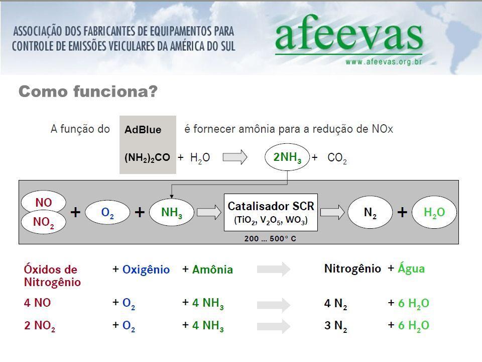 Como funciona? AdBlue (NH 2 ) 2 CO
