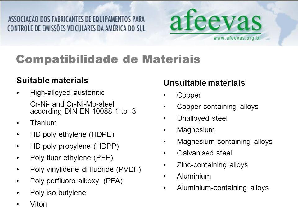 Compatibilidade de Materiais Suitable materials High-alloyed austenitic Cr-Ni- and Cr-Ni-Mo-steel according DIN EN 10088-1 to -3 Ttanium HD poly ethylene (HDPE) HD poly propylene (HDPP) Poly fluor ethylene (PFE) Poly vinylidene di fluoride (PVDF) Poly perfluoro alkoxy (PFA) Poly iso butylene Viton Unsuitable materials Copper Copper-containing alloys Unalloyed steel Magnesium Magnesium-containing alloys Galvanised steel Zinc-containing alloys Aluminium Aluminium-containing alloys