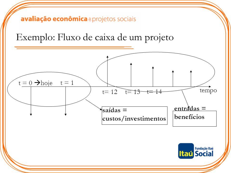 Exemplo: Fluxo de caixa de um projeto tempo t = 0 hoje t = 1 t= 12t= 13 t= 14 entradas = benefícios saídas = custos/investimentos