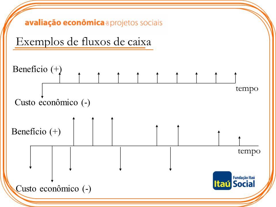 Exemplos de fluxos de caixa Benefício (+) Custo econômico (-) tempo Benefício (+) Custo econômico (-)