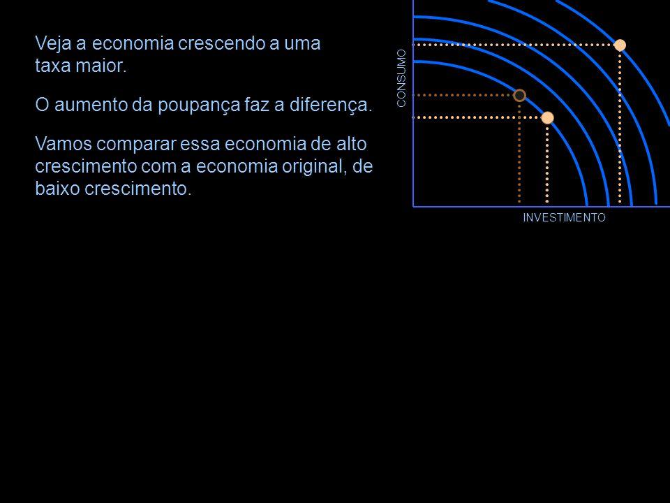 CONSUMO INVESTIMENTO Suponha que as pessoas se tornem mais econômicas, mais orientadas para o futuro. Elas vão reduzir o consumo atual e começar a pou