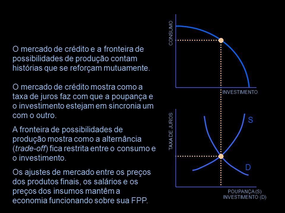TAXA DE JUROS POUPANÇA (S) INVESTIMENTO (D) D O Mercado de Crédito Os economistas austríacos basearam muito de suas teorizações sobre a poupança, o in