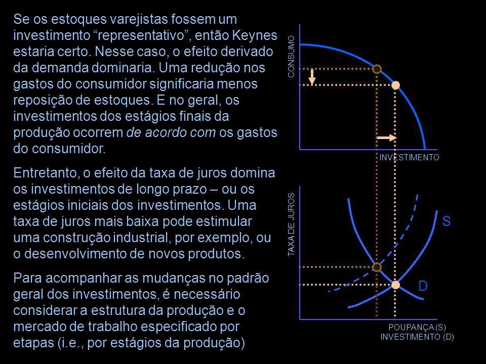 INVESTIMENTO TAXA DE JUROS POUPANÇA (S) INVESTIMENTO (D) D CONSUMO Até mesmo a possibilidade de uma economia de mercado poder funcionar assim está em