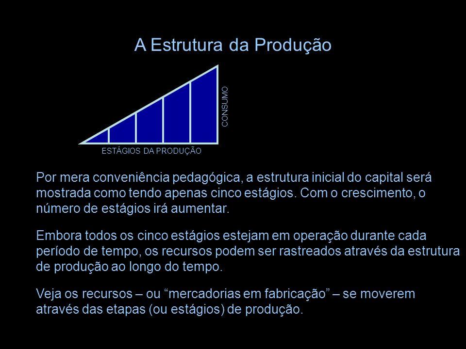 As etapas definidas em termos temporais estão ordenadas graficamente da esquerda para a direita, sendo que o produto do estágio final consiste no prod