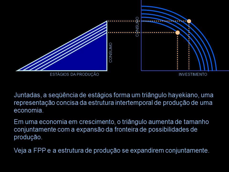 ESTÁGIOS DA PRODUÇÃO CONSUMO Juntadas, a seqüência de estágios forma um triângulo hayekiano – uma representação concisa da estrutura intertemporal de