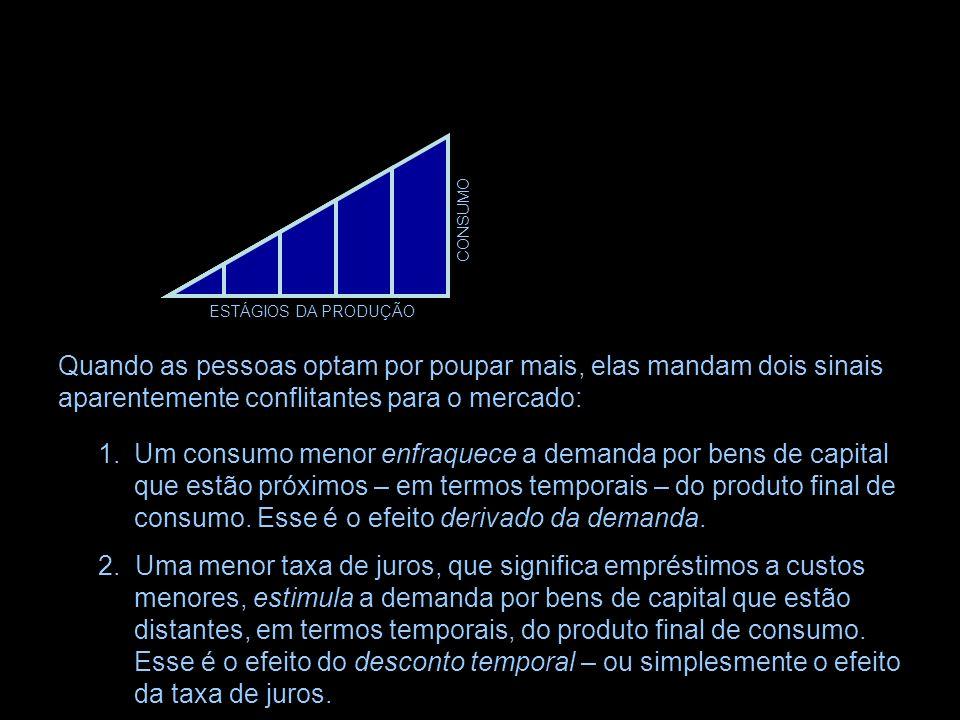 ESTÁGIOS DA PRODUÇÃO CONSUMO INVESTIMENTO Juntadas, a seqüência de estágios forma um triângulo hayekiano, uma representação concisa da estrutura inter