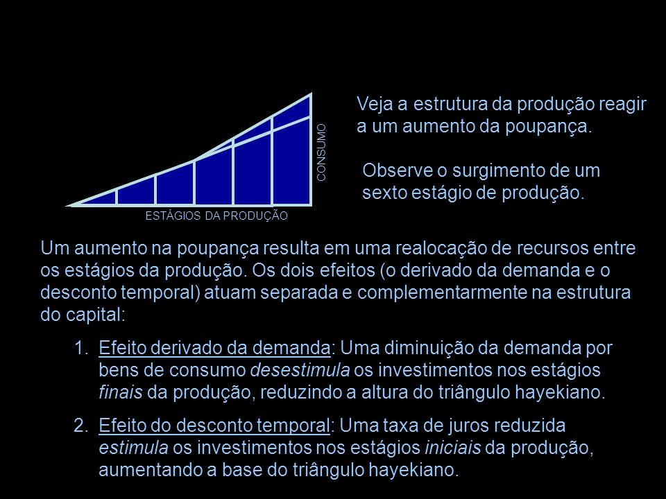 ESTÁGIOS DA PRODUÇÃO CONSUMO Os efeitos derivados da demanda e do desconto temporal estarão em conflito apenas se o investimento for concebido como se