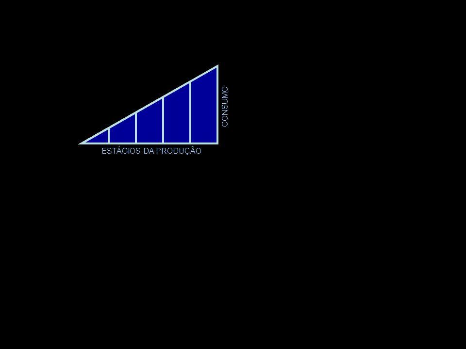 ESTÁGIOS DA PRODUÇÃO CONSUMO Um aumento na poupança resulta em uma realocação de recursos entre os estágios da produção. Os dois efeitos (o derivado d