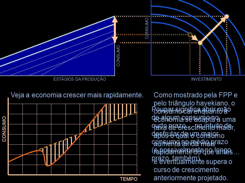 ESTÁGIOS DA PRODUÇÃO CONSUMO A FPP mostra que mais poupança permite mais investimento. CONSUMO INVESTIMENTO Veja a economia responder a um aumento na