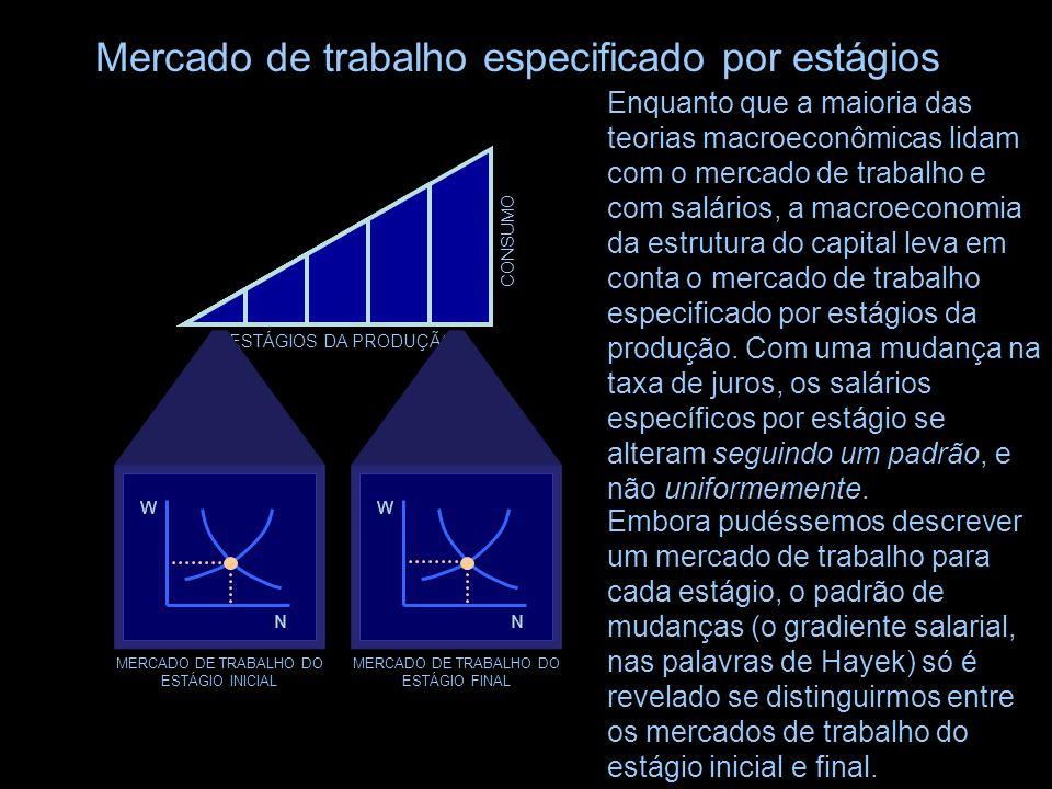 Como mostrado pela FPP e pelo triângulo hayekiano, o consumo cai enquanto a economia se adapta a uma taxa de crescimento maior, após o qual o consumo